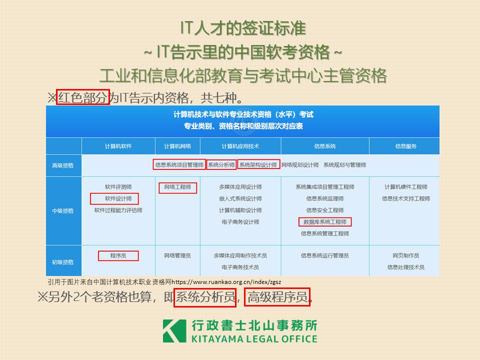 IT告示の中の中国資格